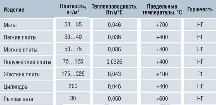 Таблица свойств минеральной ваты