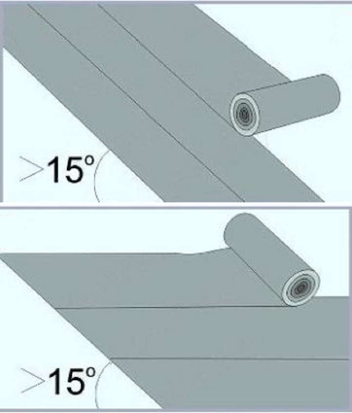 Укладка материала в зависимости от угла наклона крыши