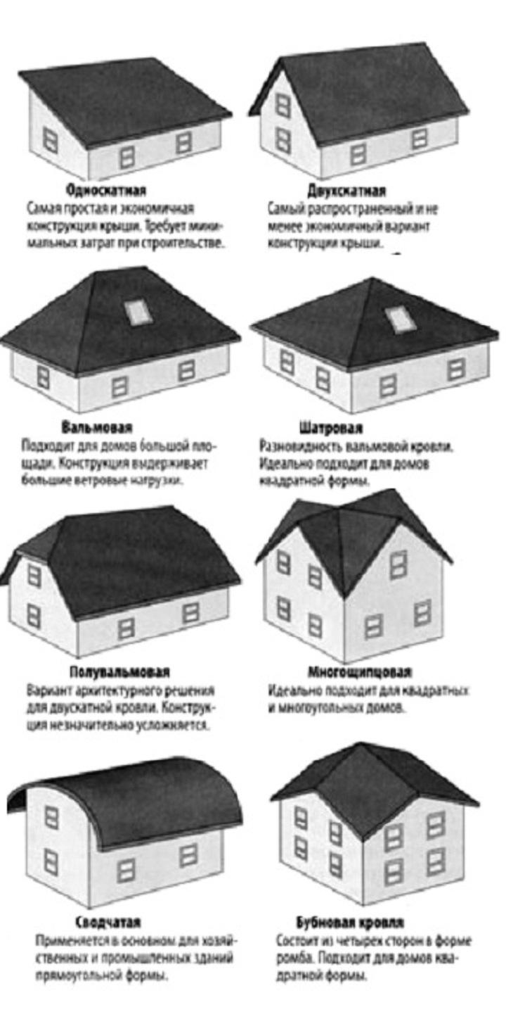 Схема форм крыши частного дома
