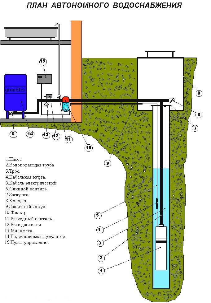 Бурение скважин под автономное водоснабжение