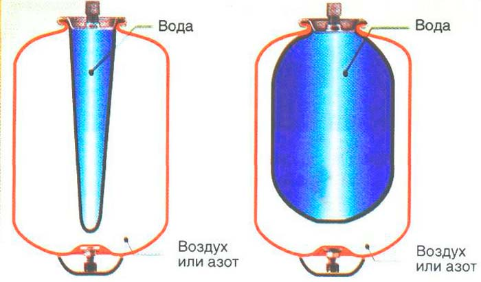 Разновидности мембран гидроаккумулятора