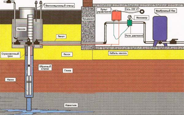 Система водопровода частного дома