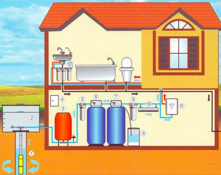 Подключение водоснабжения из колодца