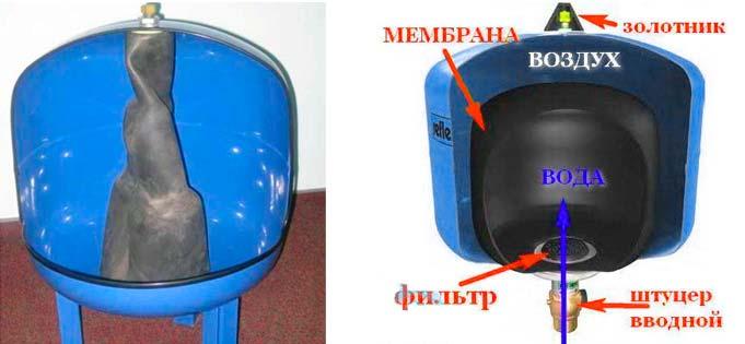 Мембранный гидроаккумулятор