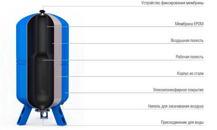 Гидроаккумулятор и мембрана в нем