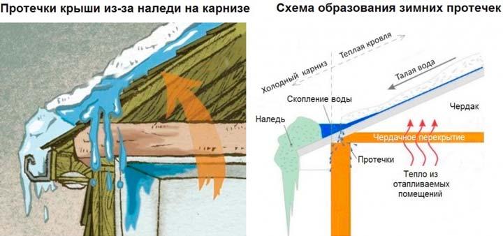 Причины протечки крыши зимой