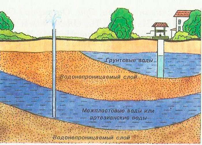 Оценка грунтовых вод участка