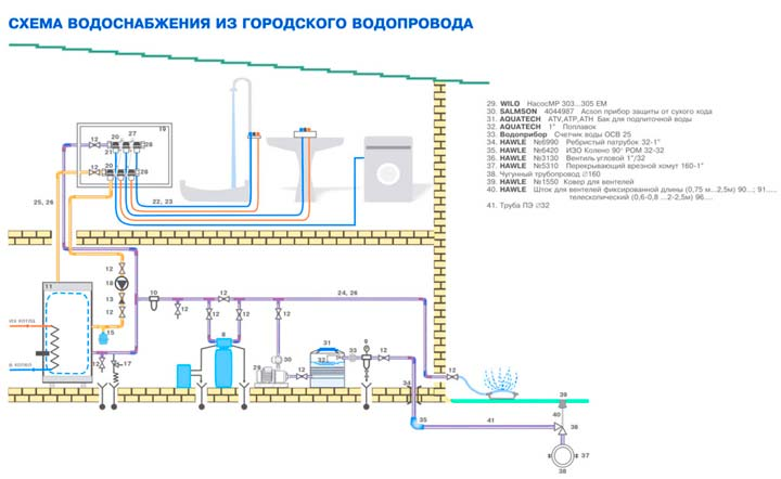Проект подключения водоснабжения от централизованного водопровода