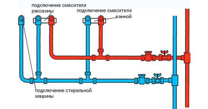 Предварительная схема размещения труб