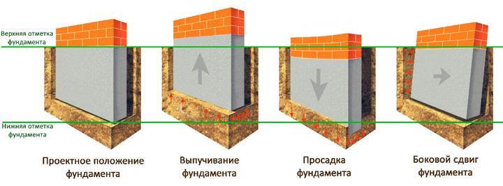 Деформация фундамента