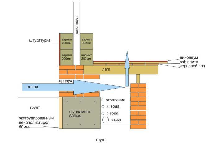 Фундамент с вентиляцией цокольного этажа