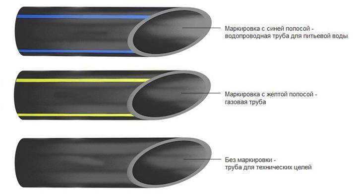 Виды ПНД труб