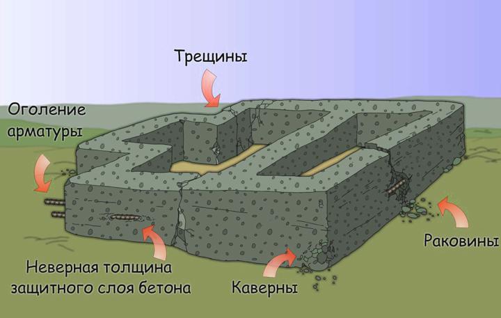 Виды деформации фундамента