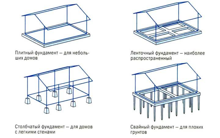 Разновидности фундамента для дома из досок