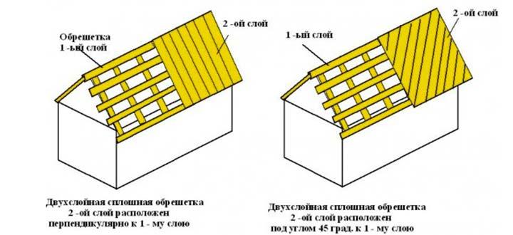 Обрешетка крыши в 2 слоя