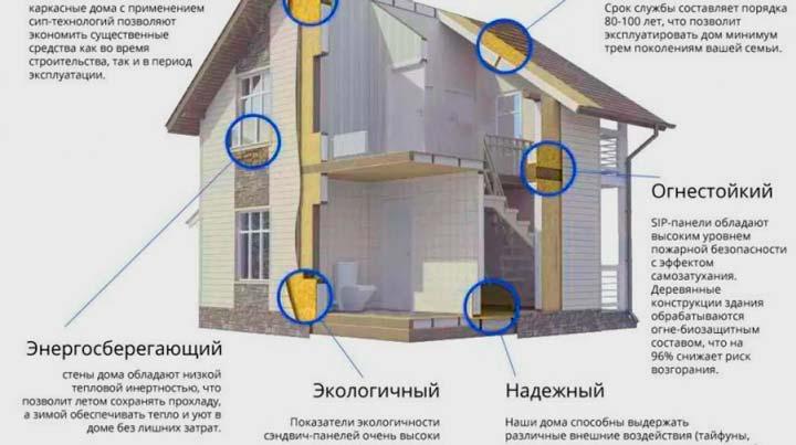 Основные достоинства каркасного дома