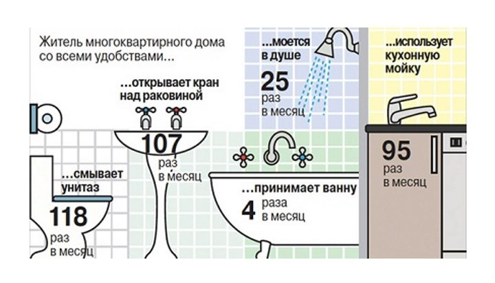 Расход воды в квартире. Инфографика
