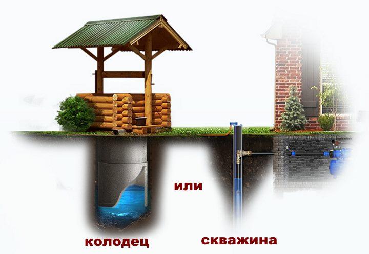 Подъем воды из колодца и скважины