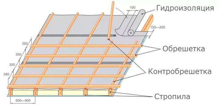 Контробрешетка крыши