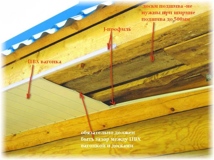 Отделка свесов крыши ПВХ-панелями