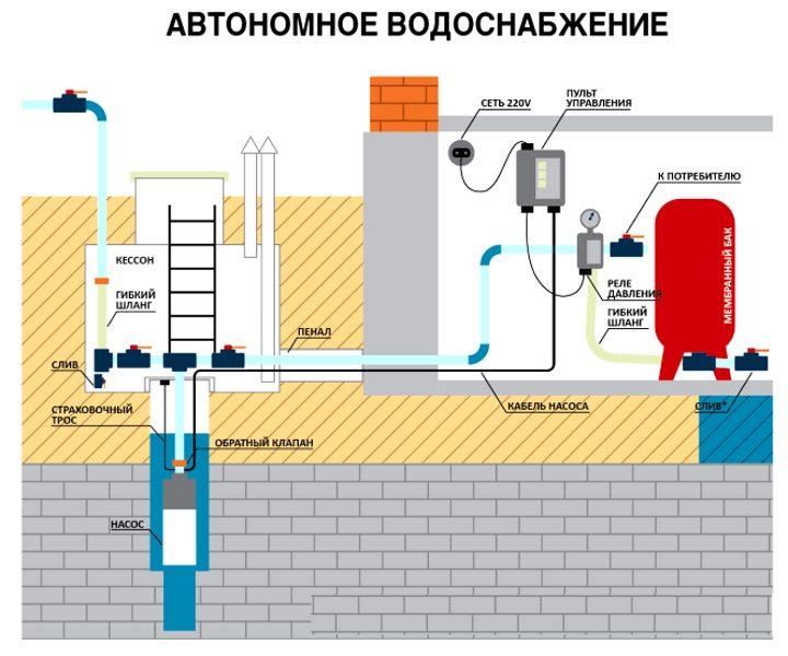 Автономный водопровод