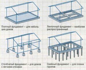 Варианты фундаментов под постройку