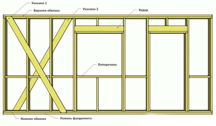 Усиление мест под окна и двери укосинами