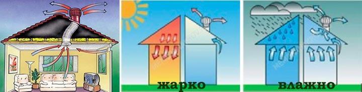 Достоинства вентиляционных дефлекторов