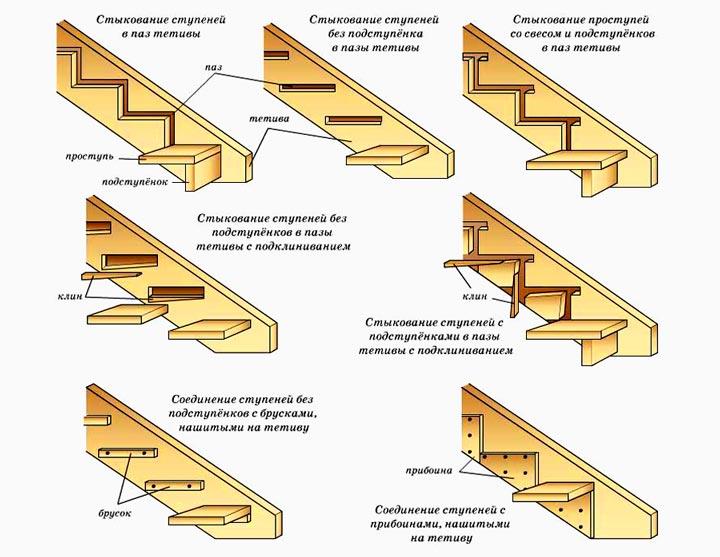 Монтаж ступенек к к тетиве лестницы