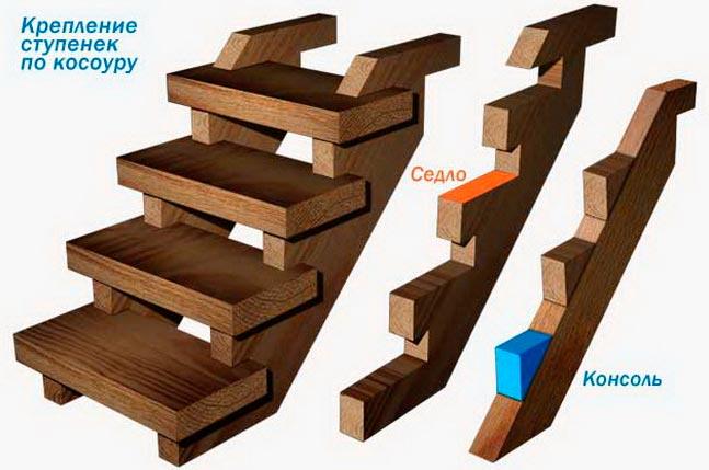 Крепление ступеней к косоуру лестницы