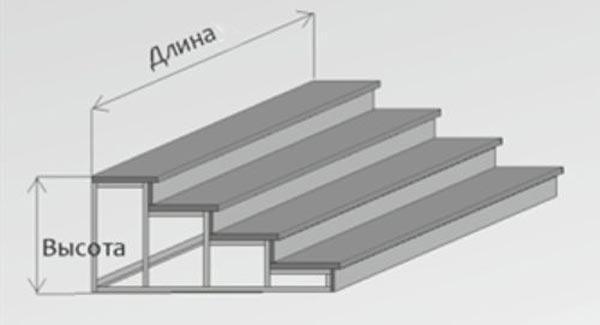 Размеры металлического крыльца