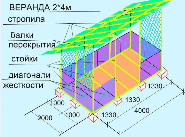 Размеры веранды дома