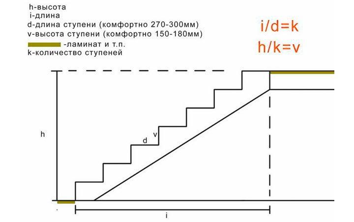 Расчет правильного количества и длины ступенек лестницы