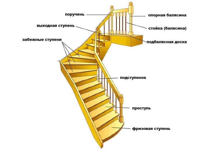 Составляющие лестницы