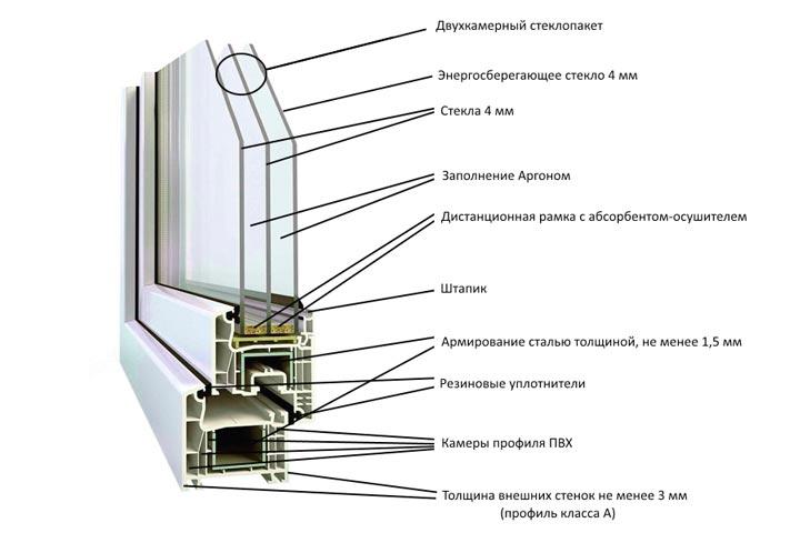 Теплое металлопластиковое окно