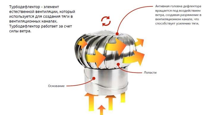Принцип работы турбинного дефлектора