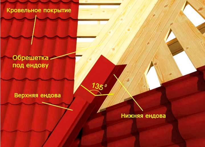 Ендова доска крыши