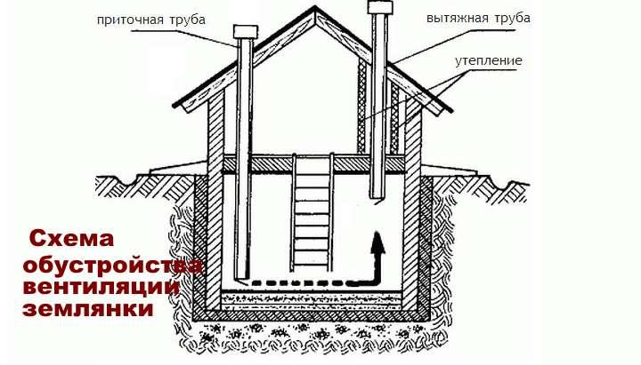 Схема обустройства вентиляции в землянке
