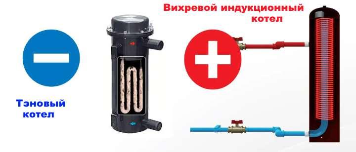 Вариант электроотопления - вихревые индукционные котлы