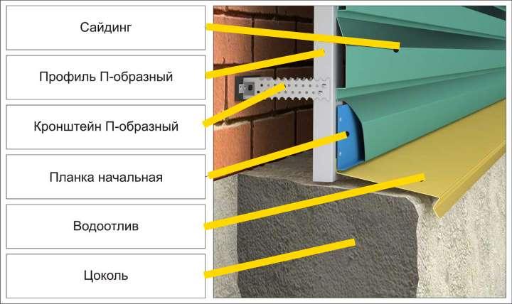Стена в разрезе. Металлический сайдинг