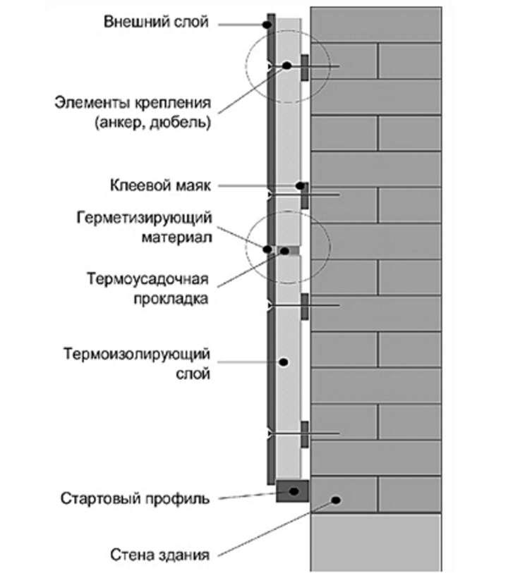 Стена с полифасадом в разрезе