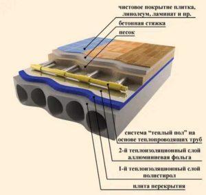 Структура водяного теплого пола