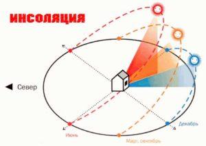 Схема инсоляции