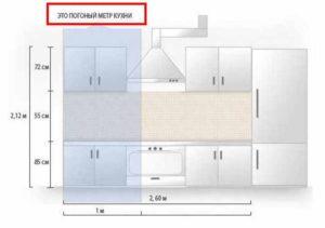 Измерение мебели в метрах