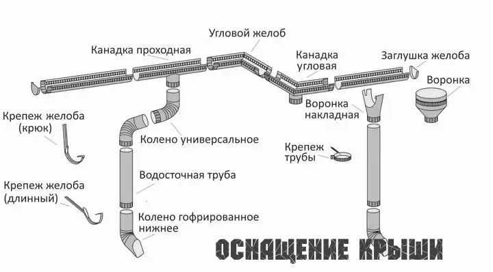 Части оборудования крыши