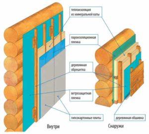 Строение стены дома из дерева