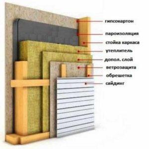 Строение утепления каркасного дома