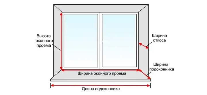 Порядок съема размеров с окна