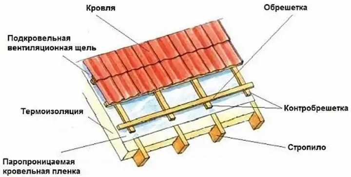 Пирог крыши