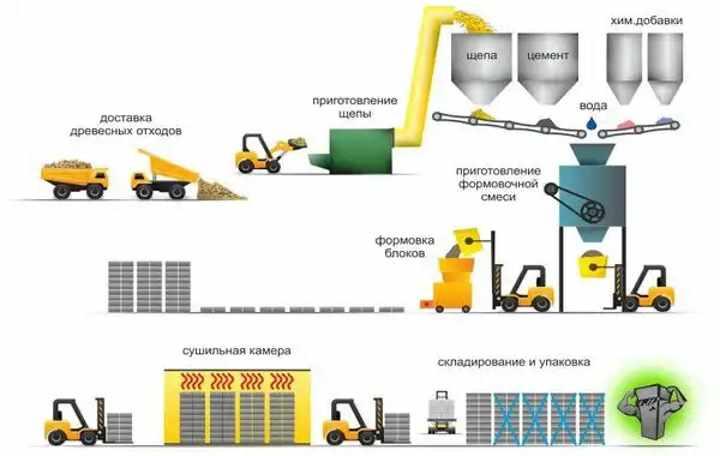 Производственный процесс арбоблока